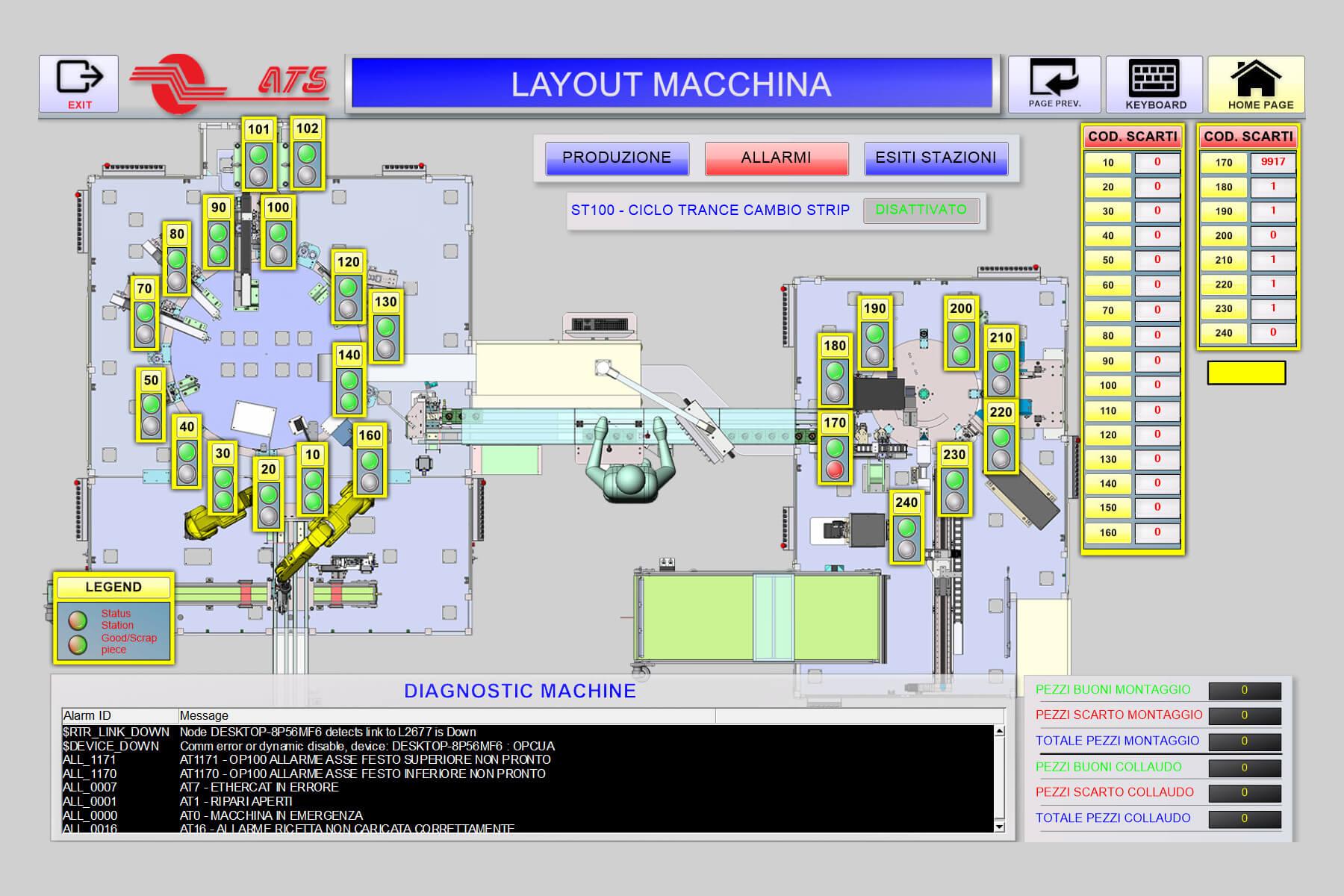 ProgettazioneSW-ATS